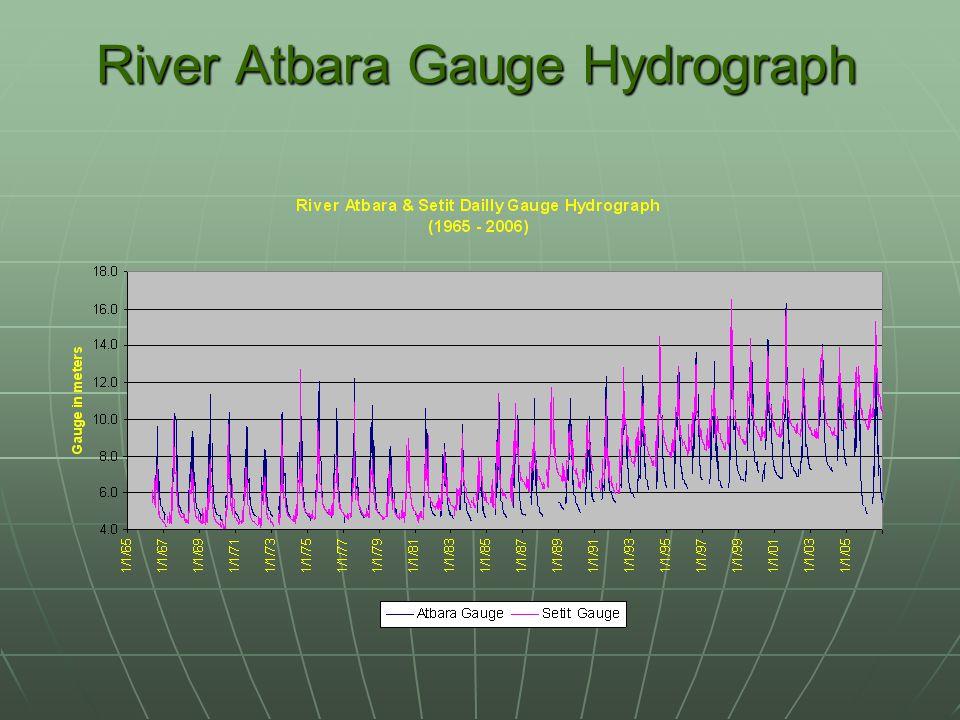 River Atbara Gauge Hydrograph