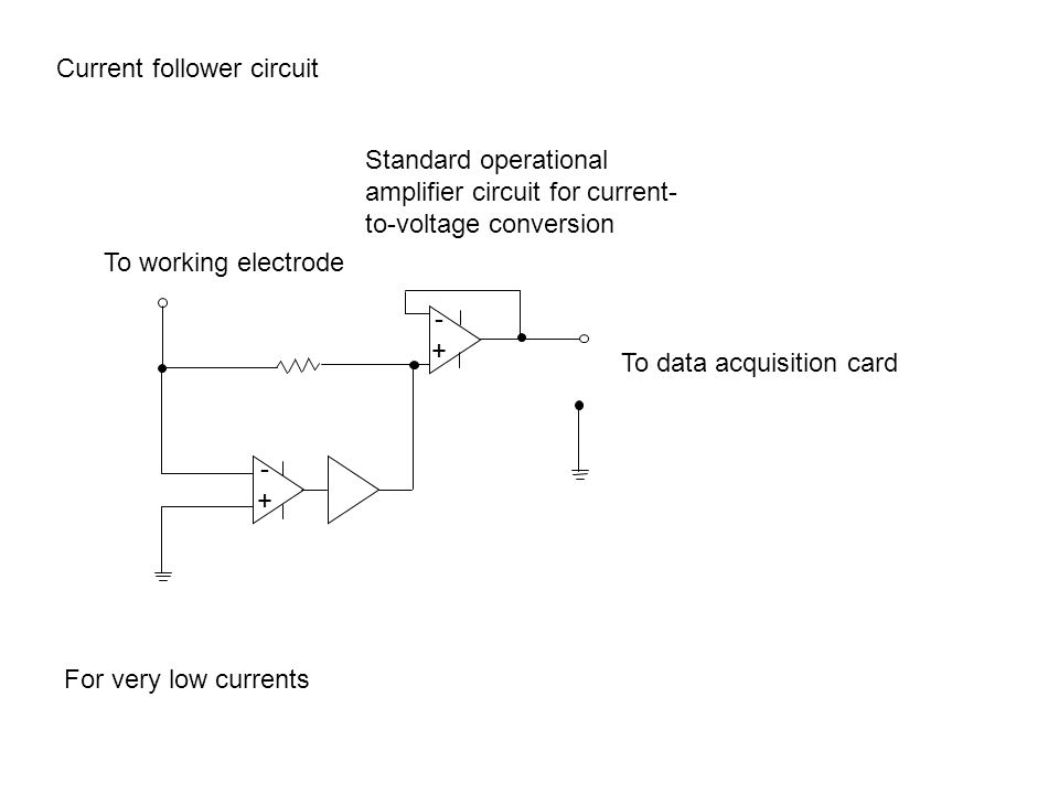 Current follower circuit To working electrode To data acquisition card -+-+ -+-+ Standard operational amplifier circuit for current- to-voltage conversion For very low currents