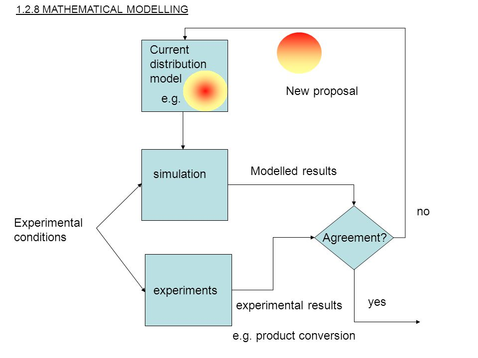 Current distribution model simulation experiments Experimental conditions Modelled results experimental results yes no Agreement.