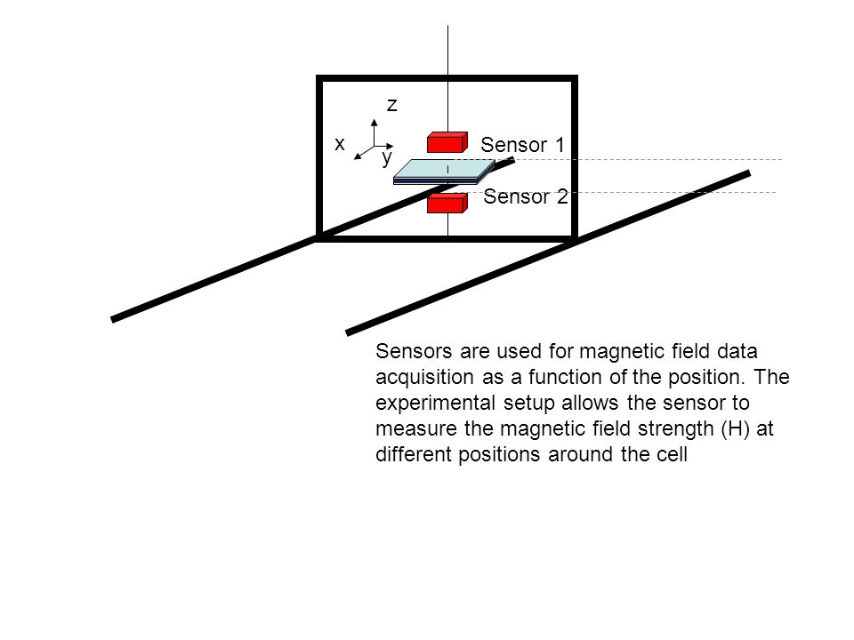 Sensor 1 Sensor 2 Sensors are used for magnetic field data acquisition as a function of the position.