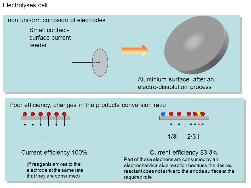 Electrolyses cell Aluminium surface after an electro-dissolution process Small contact- surface current feeder Current efficiency 100% Current efficiency 83.3% i 1/3i2/3 i Part of these electrons are consumed by an electrochemical side reaction because the desired reactant does not arrive to the anode surface at the required rate (if reagents arrives to the electrode at the same rate that they are consumed) non uniform corrosion of electrodes Poor efficiency, changes in the products conversion ratio