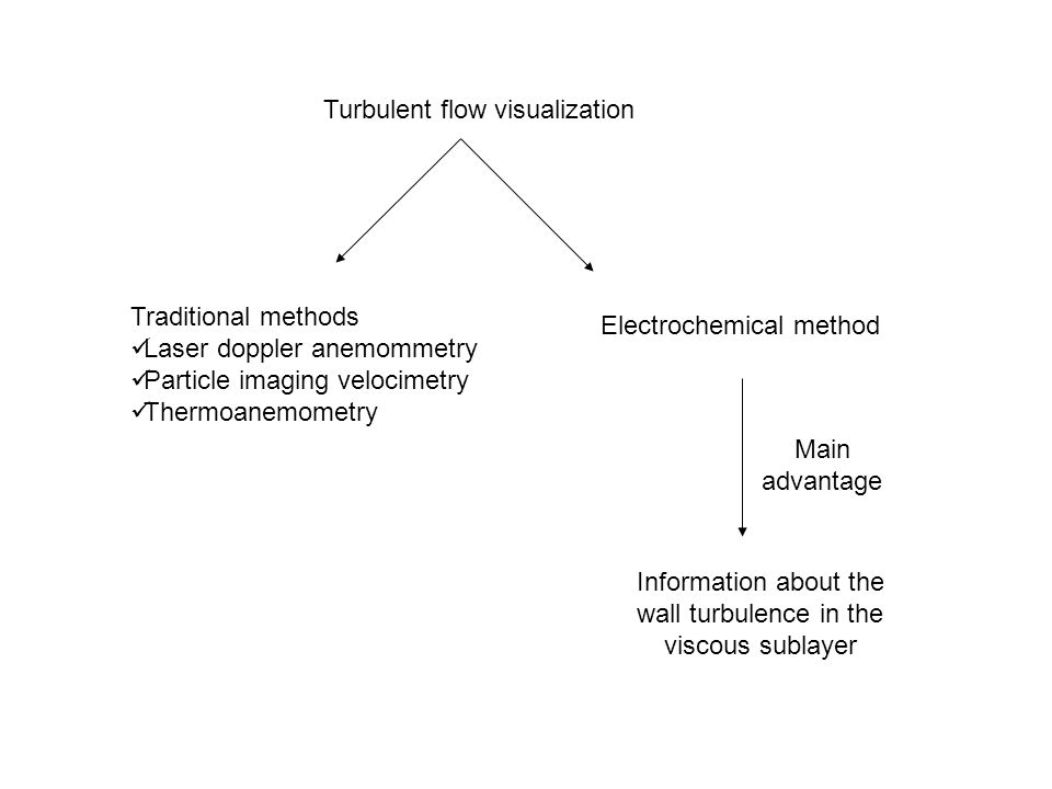 Information about the wall turbulence in the viscous sublayer Traditional methods Laser doppler anemommetry Particle imaging velocimetry Thermoanemometry Turbulent flow visualization Electrochemical method Main advantage