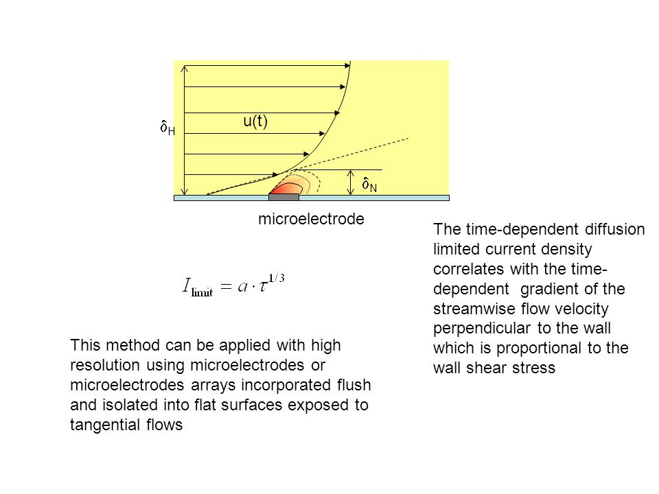 microelectrode The time-dependent diffusion limited current density correlates with the time- dependent gradient of the streamwise flow velocity perpendicular to the wall which is proportional to the wall shear stress NN HH This method can be applied with high resolution using microelectrodes or microelectrodes arrays incorporated flush and isolated into flat surfaces exposed to tangential flows u(t)