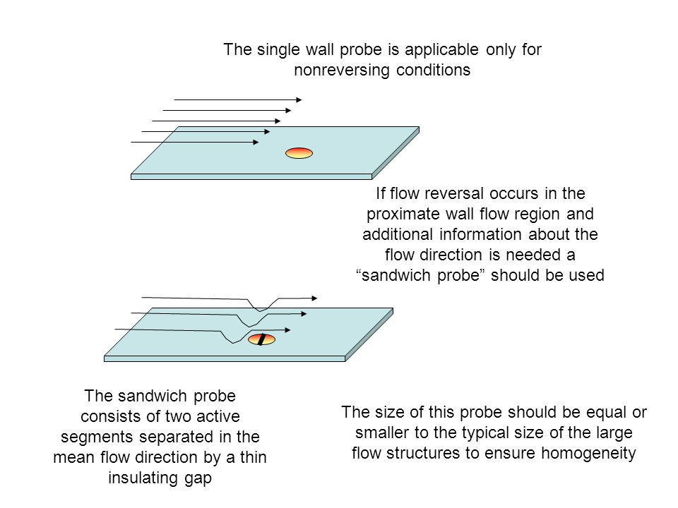 The single wall probe is applicable only for nonreversing conditions If flow reversal occurs in the proximate wall flow region and additional information about the flow direction is needed a sandwich probe should be used The size of this probe should be equal or smaller to the typical size of the large flow structures to ensure homogeneity The sandwich probe consists of two active segments separated in the mean flow direction by a thin insulating gap