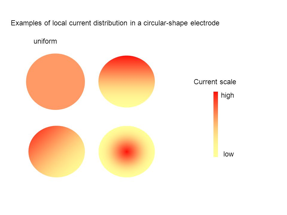 Current scale Examples of local current distribution in a circular-shape electrode low high uniform