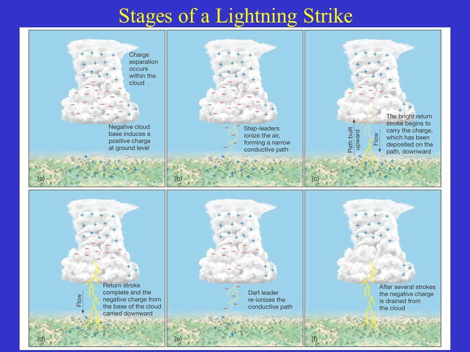 Stages of a Lightning Strike