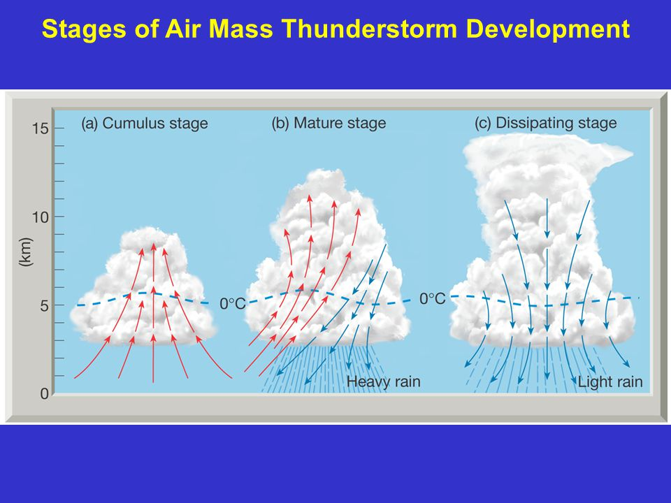 Cumulus Clouds – potential initiation of air mass T-storms