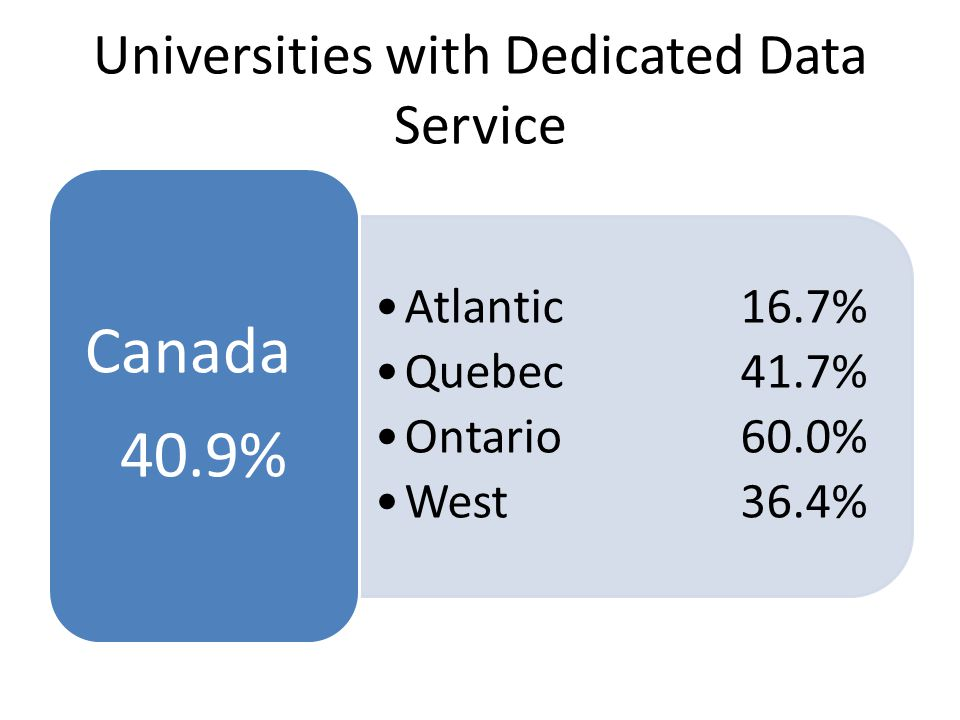 Universities with Dedicated Data Service Atlantic 16.7% Quebec 41.7% Ontario 60.0% West 36.4% Canada 40.9%