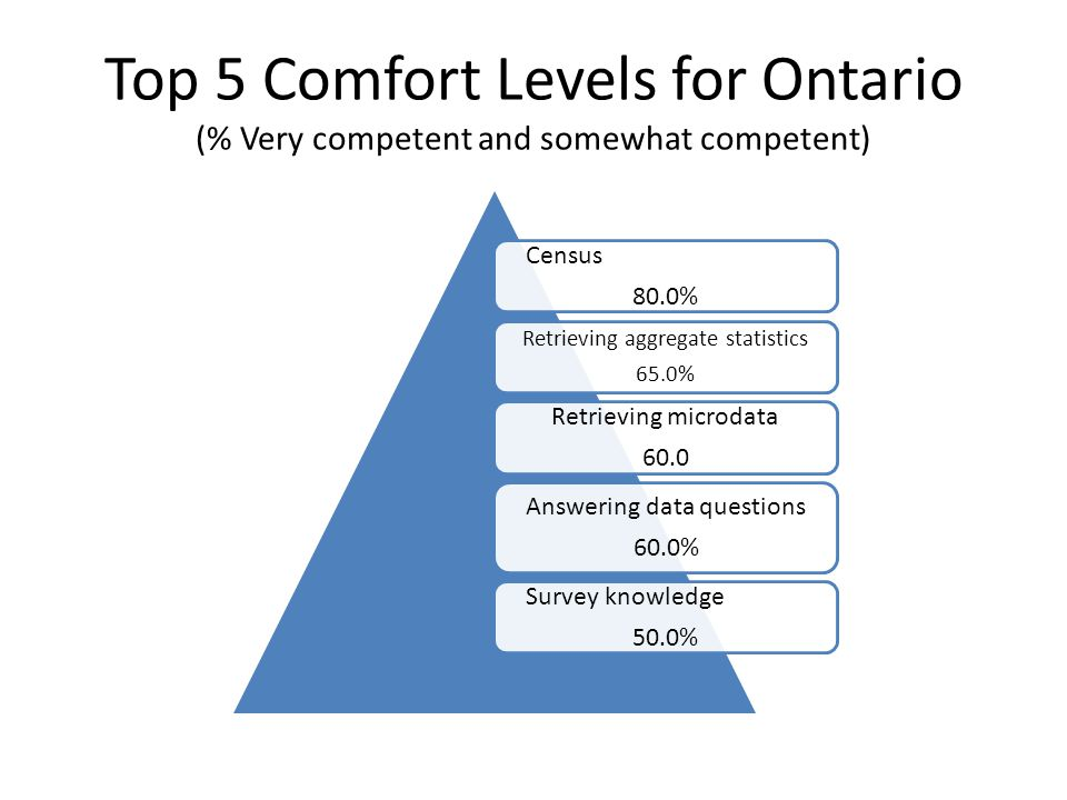 Top 5 Comfort Levels for Ontario (% Very competent and somewhat competent) Census 80.0% Retrieving aggregate statistics 65.0% Retrieving microdata 60.0 Answering data questions 60.0% Survey knowledge 50.0%