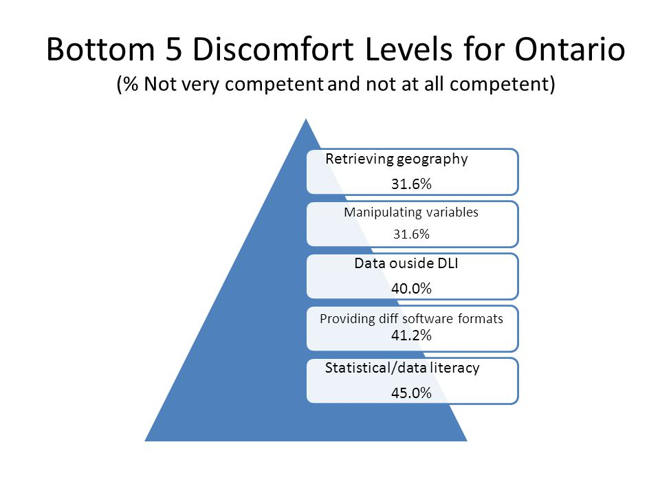 Bottom 5 Discomfort Levels for Ontario (% Not very competent and not at all competent) Retrieving geography 31.6% Manipulating variables 31.6% Data ouside DLI 40.0% Providing diff software formats 41.2% Statistical/data literacy 45.0%