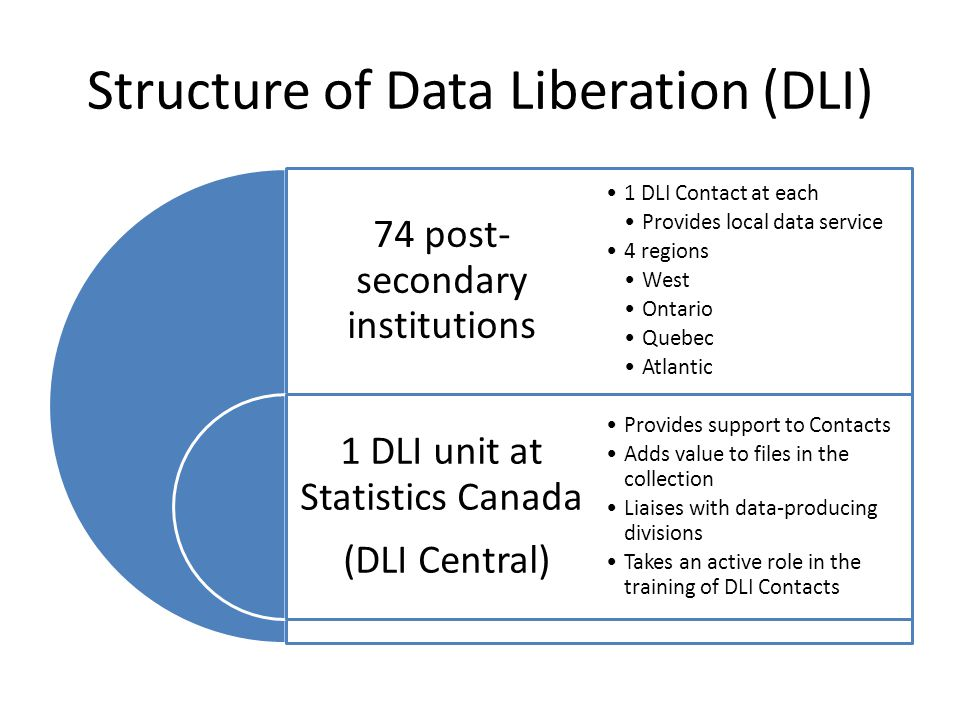 DLI Contacts' Survey (2008) Previous survey in 2001 Wanted to look at the following aspects: – Content of the collection – Peer-to-peer training program annual training held in each of the 4 regions national training held in conjunction with Cdn IASSIST travel expenses covered by DLI – Competencies in providing data services