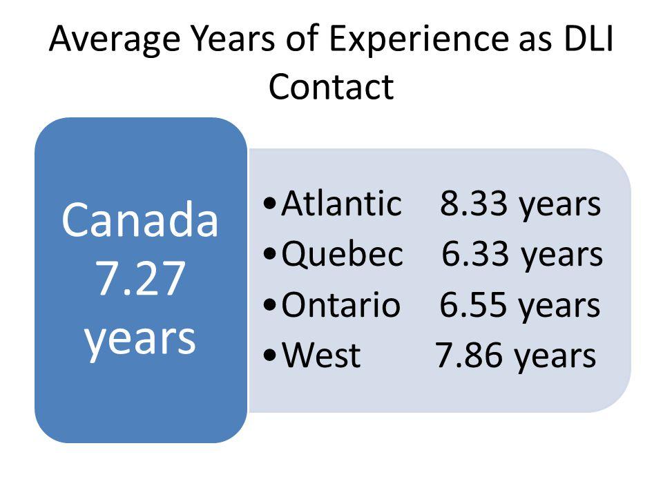 Universities with Dedicated Data Service Atlantic 16.7% Quebec 41.7% Ontario 60.0% West 36.4% Canada 40.9%