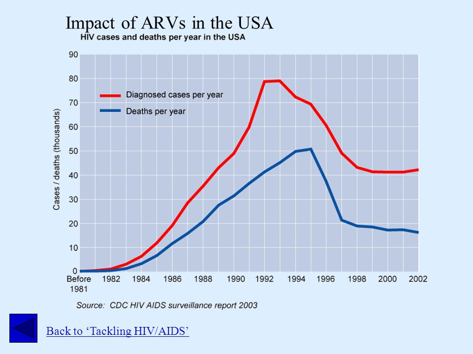 Impact of ARVs in the USA Back to 'Tackling HIV/AIDS'