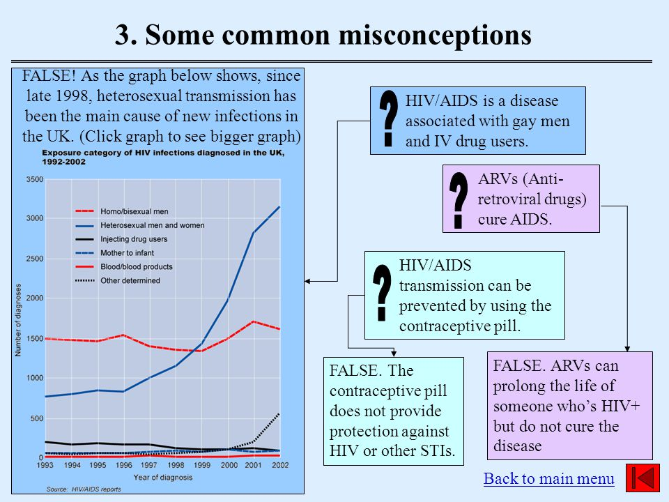 3. Some common misconceptions Back to main menu HIV/AIDS is a disease associated with gay men and IV drug users. ARVs (Anti- retroviral drugs) cure AI