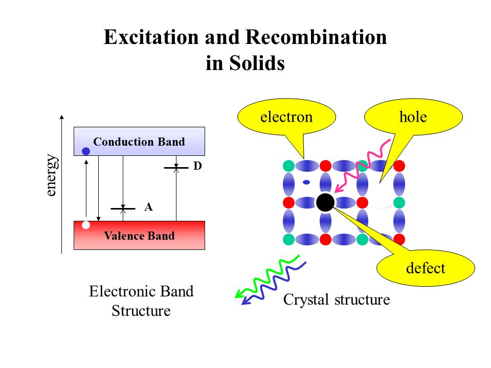 Scintillation energy Conduction Band Valence Band A D 1) Deliberately added impurities enhance trapping of charge carriers and recombination.