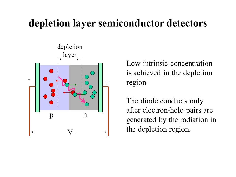 depletion layer semiconductor detectors V - + np depletion layer Low intrinsic concentration is achieved in the depletion region.