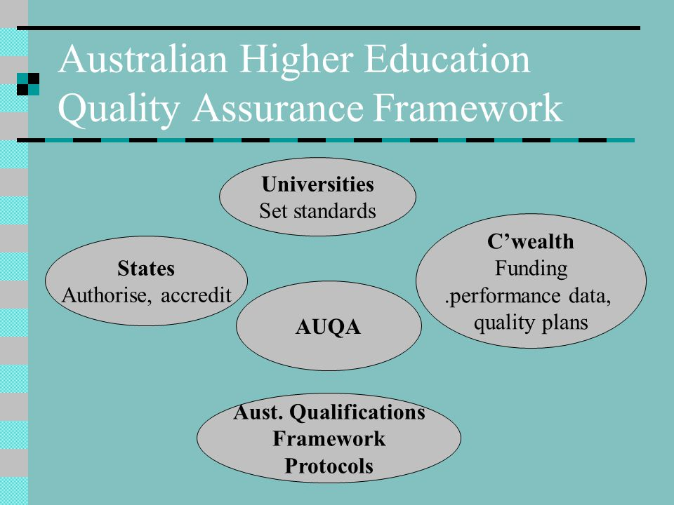 Australian Higher Education Quality Assurance Framework Universities Set standards States Authorise, accredit C'wealth Funding.performance data, quality plans AUQA Aust.