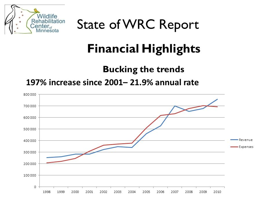 Financial Highlights Bucking the trends 197% increase since 2001– 21.9% annual rate State of WRC Report
