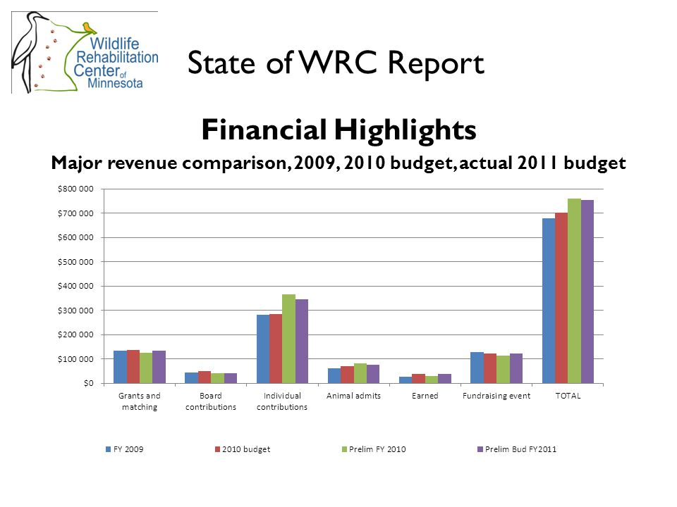 Financial Highlights Major revenue comparison, 2009, 2010 budget, actual 2011 budget State of WRC Report
