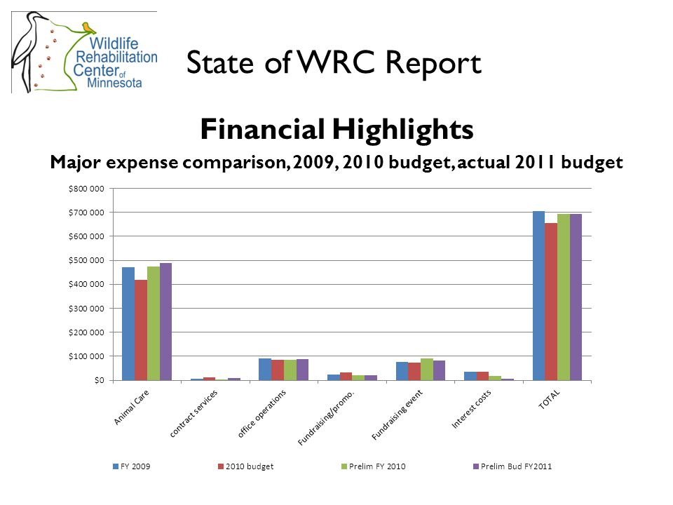 Financial Highlights Major expense comparison, 2009, 2010 budget, actual 2011 budget State of WRC Report