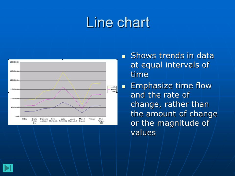 3-D line chart shows a view of a line chart as 3-D ribbons shows a view of a line chart as 3-D ribbons Often used to display data attractively for presentations Often used to display data attractively for presentations