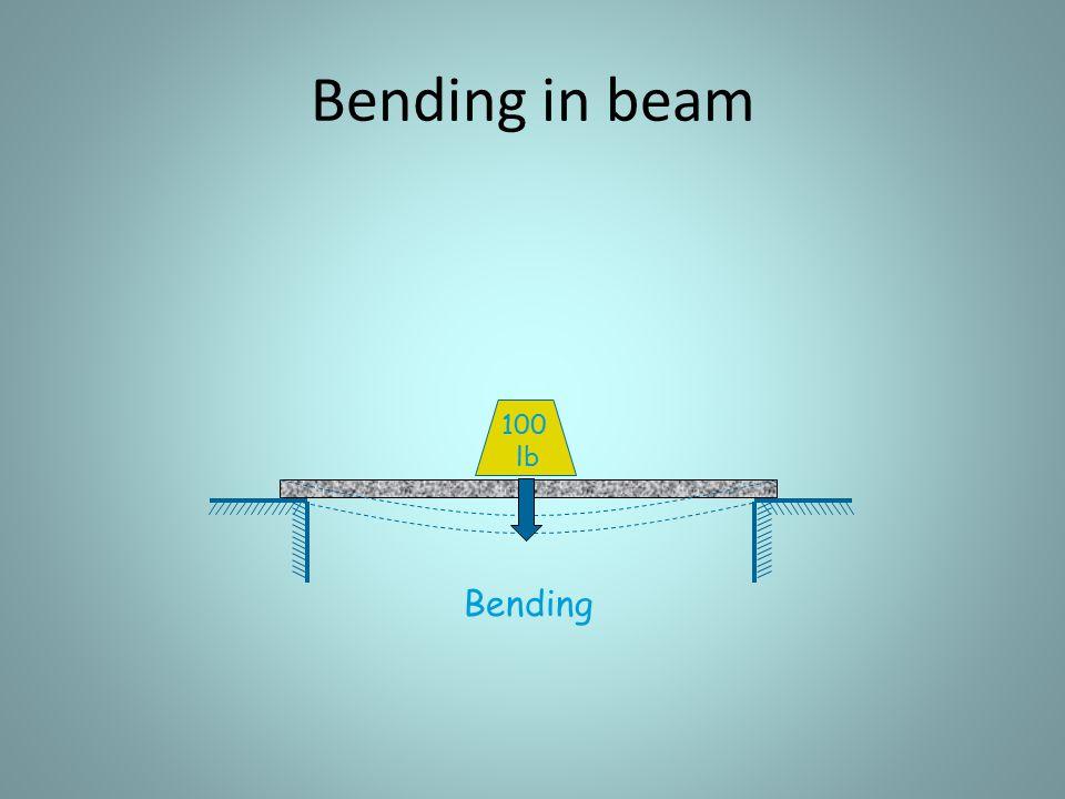 Bending in beam 100 lb Bending