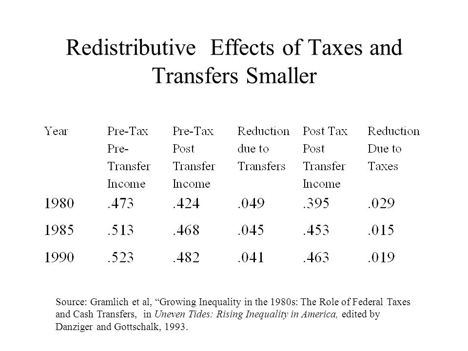 Redistributive Effects of Taxes and Transfers Smaller Source: Gramlich et al, Growing Inequality in the 1980s: The Role of Federal Taxes and Cash Transfers, in Uneven Tides: Rising Inequality in America, edited by Danziger and Gottschalk, 1993.