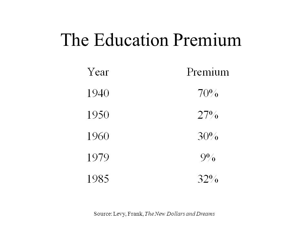 The Education Premium Source: Levy, Frank, The New Dollars and Dreams