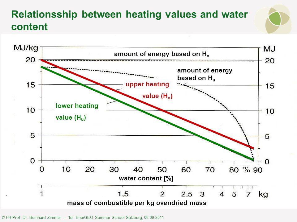 © FH-Prof. Dr. Bernhard Zimmer – 1st. EnerGEO Summer School,Salzburg, 08.09.2011 Relationsship between heating values and water content water content