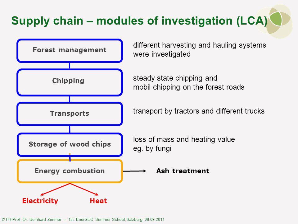 © FH-Prof. Dr. Bernhard Zimmer – 1st. EnerGEO Summer School,Salzburg, 08.09.2011 Supply chain – modules of investigation (LCA) Forest management Chipp