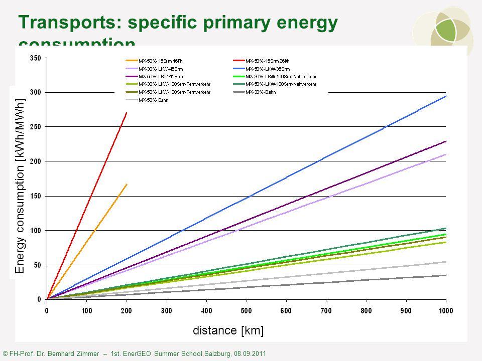© FH-Prof. Dr. Bernhard Zimmer – 1st. EnerGEO Summer School,Salzburg, 08.09.2011 Transports: specific primary energy consumption distance [km] Energy