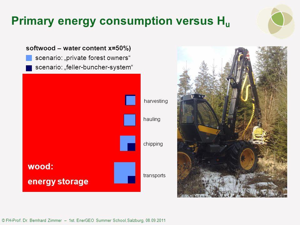 © FH-Prof. Dr. Bernhard Zimmer – 1st. EnerGEO Summer School,Salzburg, 08.09.2011 harvesting hauling chipping transports wood: energy storage softwood