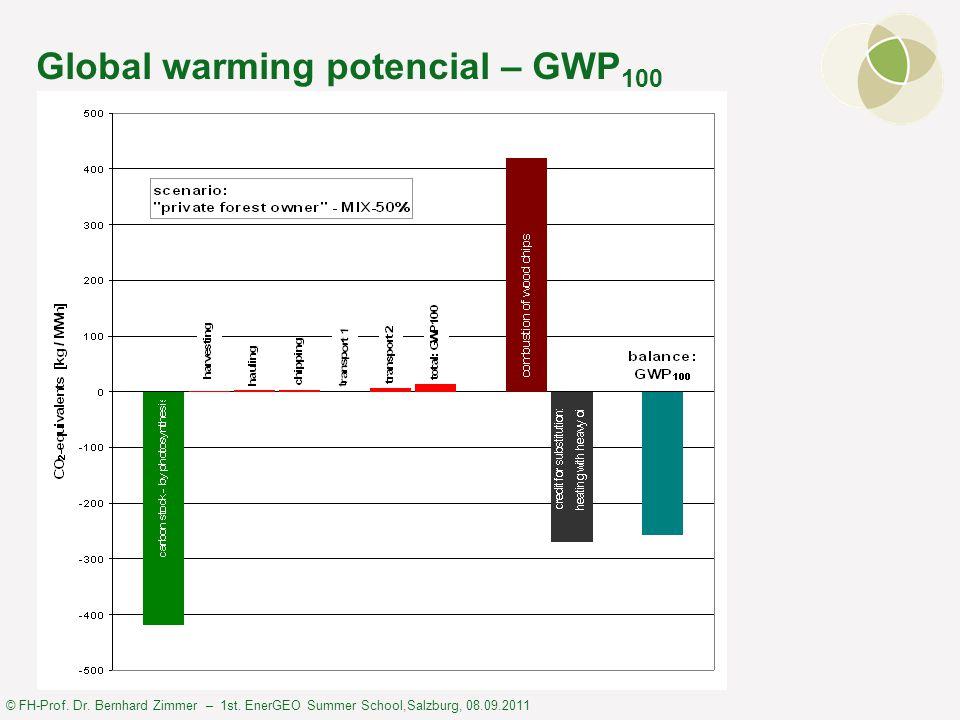 © FH-Prof. Dr. Bernhard Zimmer – 1st. EnerGEO Summer School,Salzburg, 08.09.2011 Global warming potencial – GWP 100
