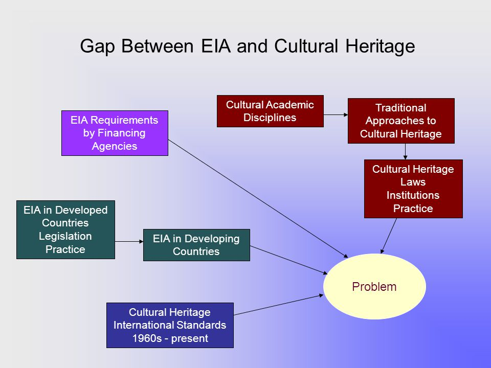 Gap Between EIA and Cultural Heritage EIA Requirements by Financing Agencies Cultural Heritage International Standards 1960s - present Traditional App