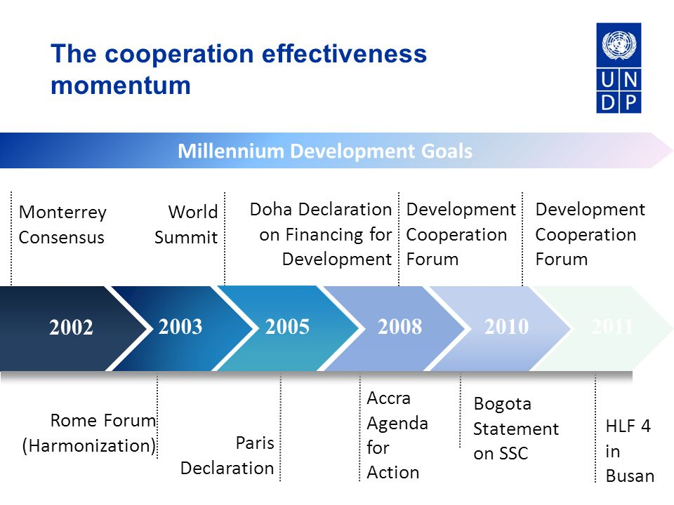 The changing cooperation environment ODA (at constant prices) from major donors should increase by more than 60 per cent over six years from 2004 to a total of USD 130 billion by 2010.