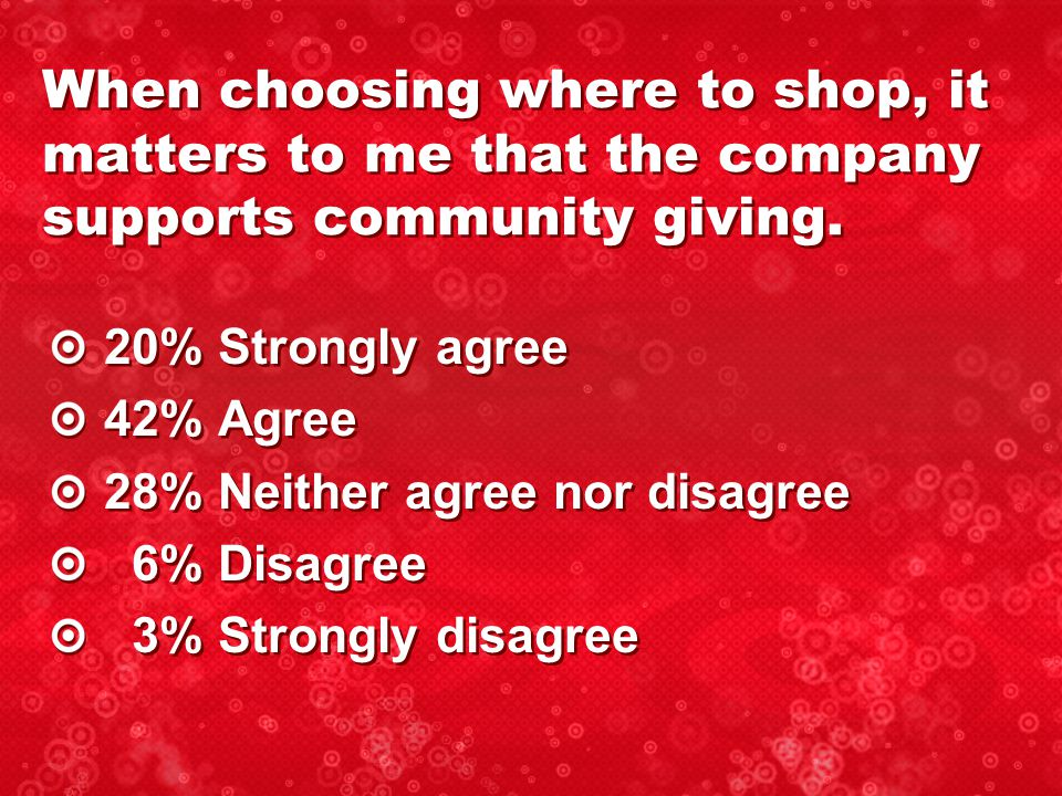20% Strongly agree 42% Agree 28% Neither agree nor disagree 6% Disagree 3% Strongly disagree 20% Strongly agree 42% Agree 28% Neither agree nor disagree 6% Disagree 3% Strongly disagree When choosing where to shop, it matters to me that the company supports community giving.
