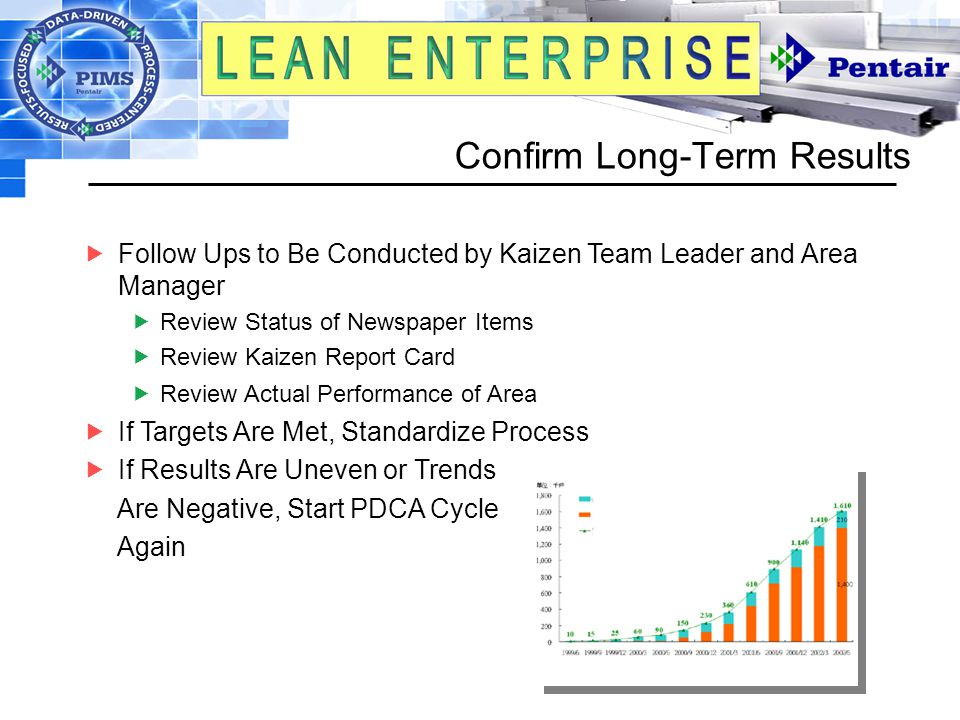 Confirm Long-Term Results  Follow Ups to Be Conducted by Kaizen Team Leader and Area Manager  Review Status of Newspaper Items  Review Kaizen Report Card  Review Actual Performance of Area  If Targets Are Met, Standardize Process  If Results Are Uneven or Trends Are Negative, Start PDCA Cycle Again