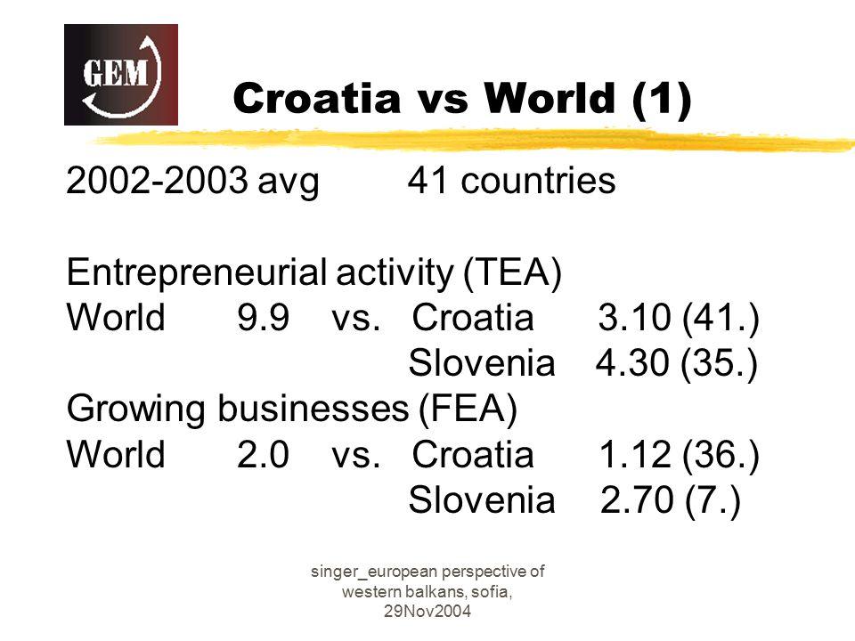 singer_european perspective of western balkans, sofia, 29Nov2004 Croatia vs World (1) 2002-2003 avg41 countries Entrepreneurial activity (TEA) World9.9 vs.