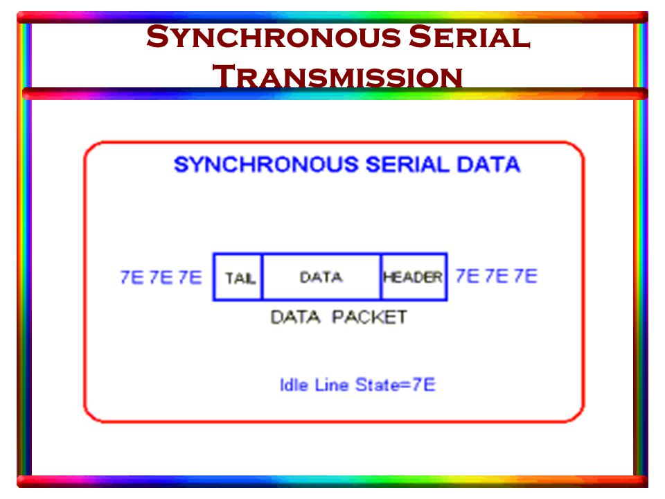 Synchronous Serial Transmission