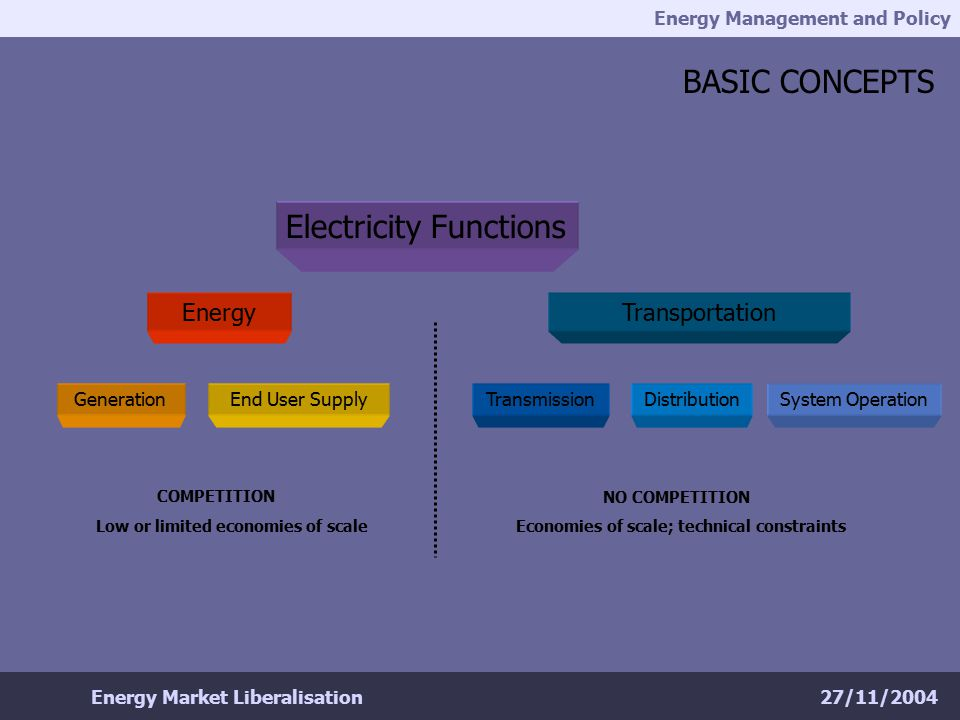 Energy Management and Policy 27/11/2004Energy Market Liberalisation REFERENCES & FURTHER READING IEA (2001), Competition in Electricity Markets http://library.iea.org/dbtw-wpd/bookshop/add.aspx?id=17 IEA (2001b), Regulatory Reform in the Electricity Supply Industry: an overview http://www.iea.org/about/reg_over.pdf IEA (2001c), Electricity Market Reform: California and After.