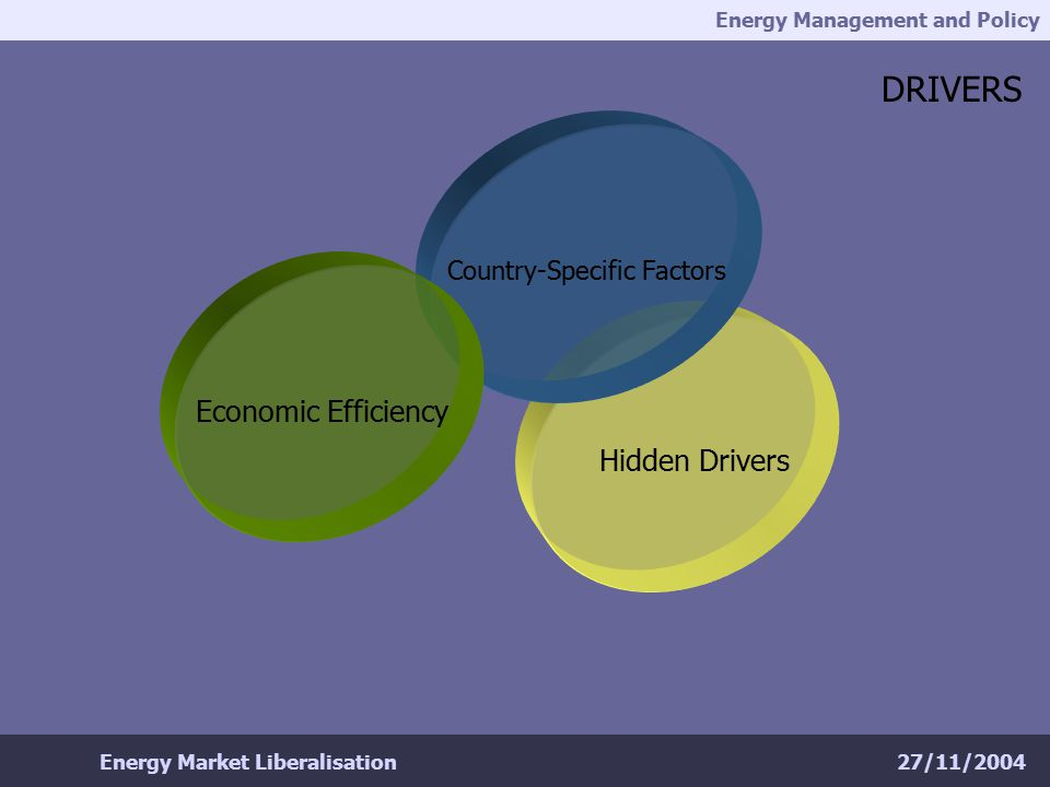 Energy Management and Policy 27/11/2004Energy Market Liberalisation Hidden Drivers DRIVERS Country-Specific Factors Economic Efficiency
