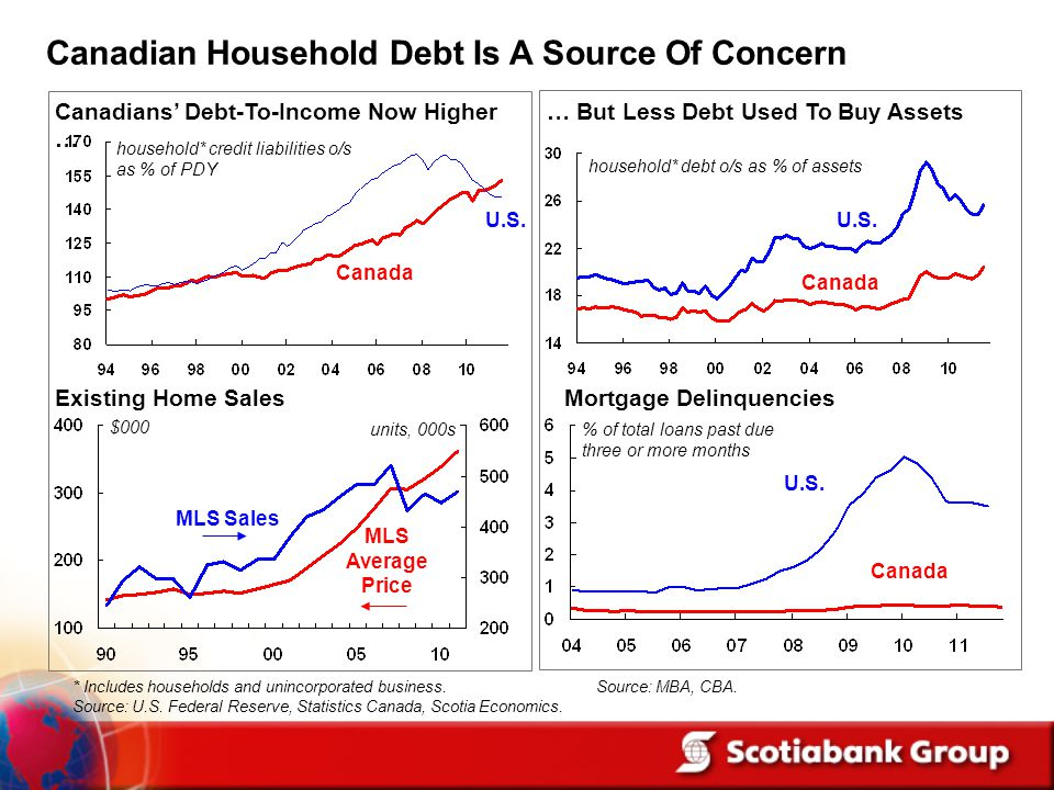 Canadian Household Debt Is A Source Of Concern * Includes households and unincorporated business.