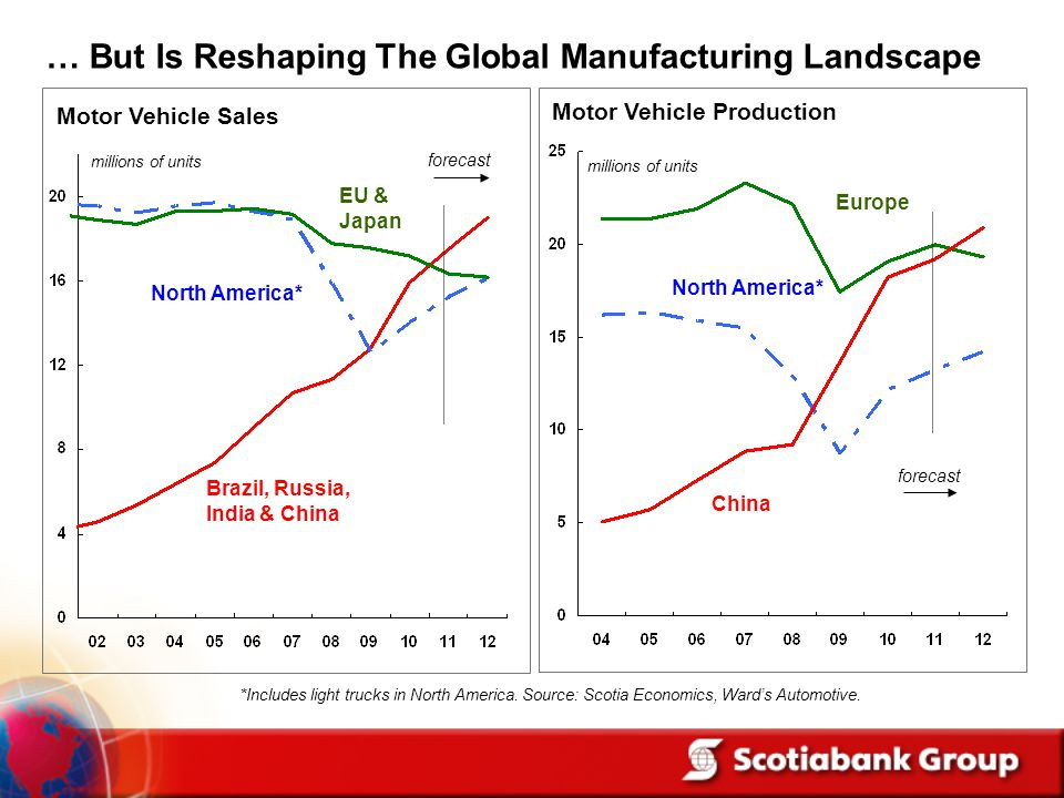 … But Is Reshaping The Global Manufacturing Landscape Motor Vehicle Sales millions of units North America* EU & Japan *Includes light trucks in North America.