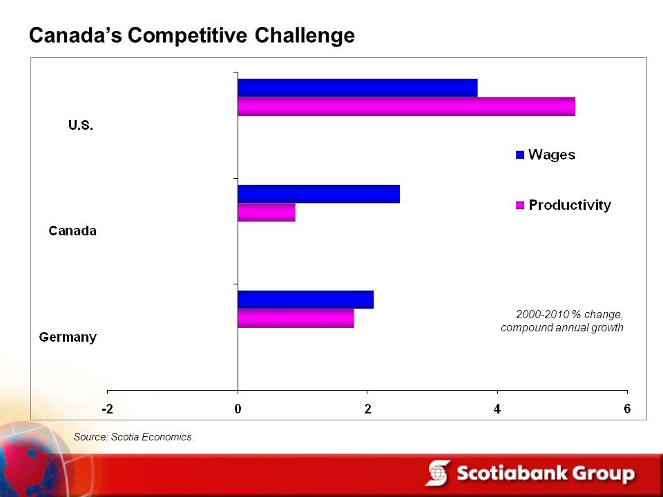 2000-2010 % change, compound annual growth Source: Scotia Economics. Canada's Competitive Challenge