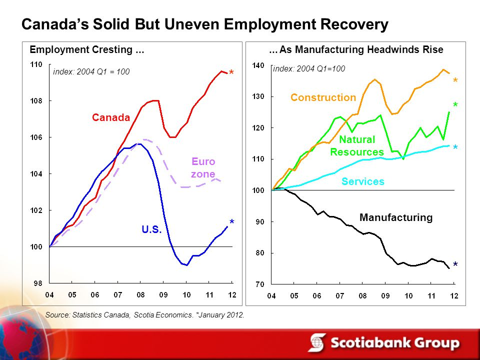 Source: Statistics Canada, Scotia Economics. *January 2012.