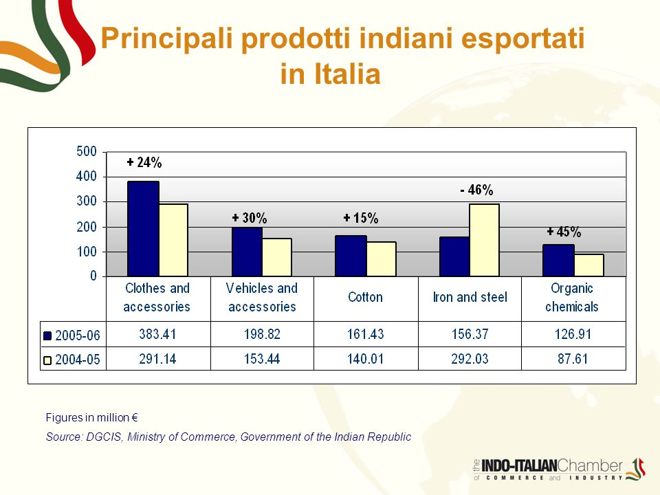 Principali prodotti indiani esportati in Italia Figures in million € Source: DGCIS, Ministry of Commerce, Government of the Indian Republic