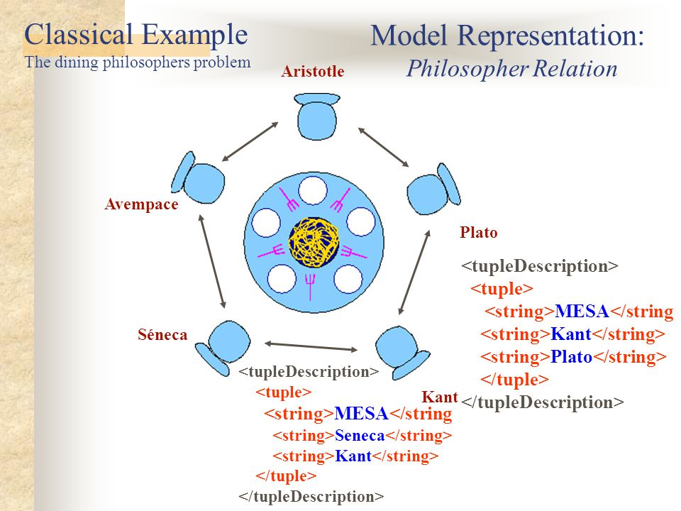 Aristotle MESA</string Kant Plato Séneca Kant Avempace Plato MESA</string Seneca Kant Model Representation: Philosopher Relation Classical Example The dining philosophers problem