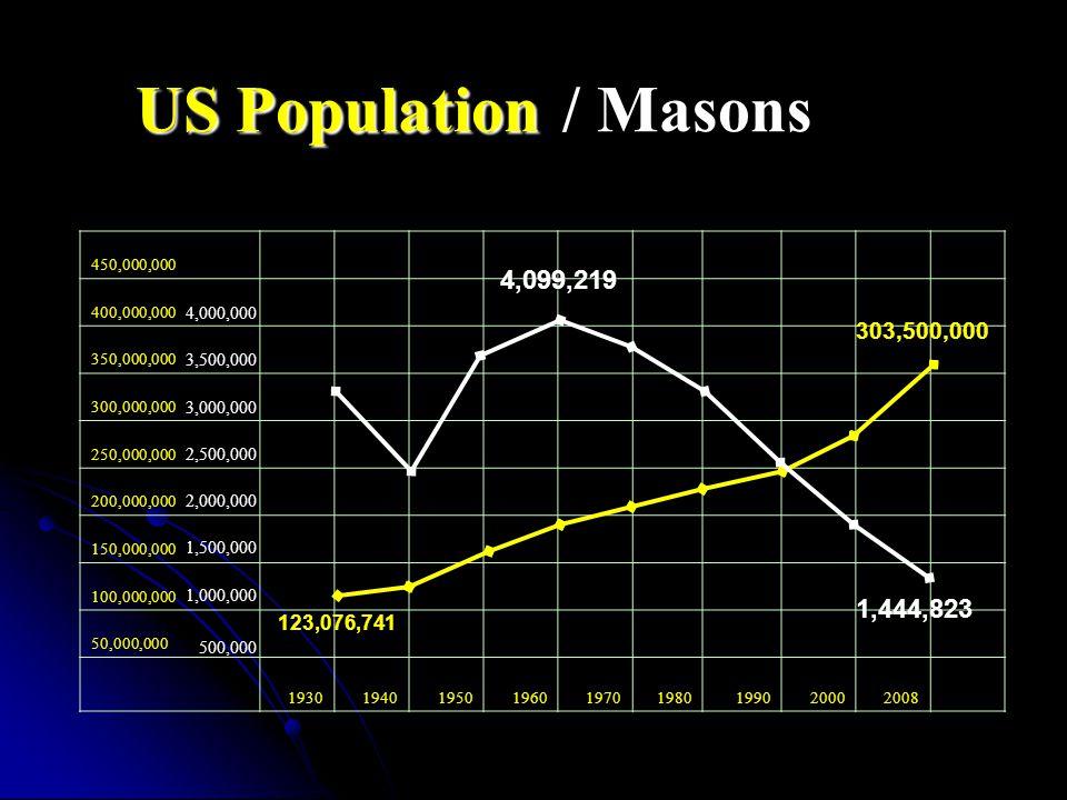 450,000,000 400,000,000 350,000,000 300,000,000 250,000,000 200,000,000 150,000,000 100,000,000 50,000,000 193019401950196019701980199020002008 4,000,