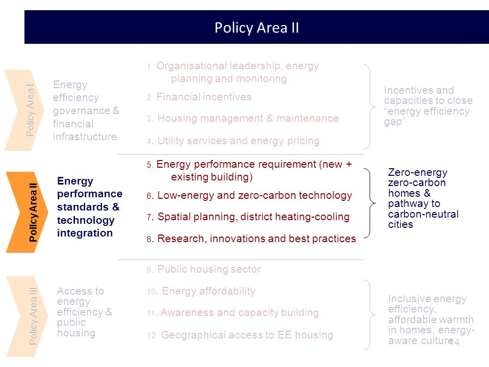 14 Policy Area II Policy Area I Energy efficiency governance & financial infrastructure Energy performance standards & technology integration Access to energy efficiency & public housing Policy Area III 1.