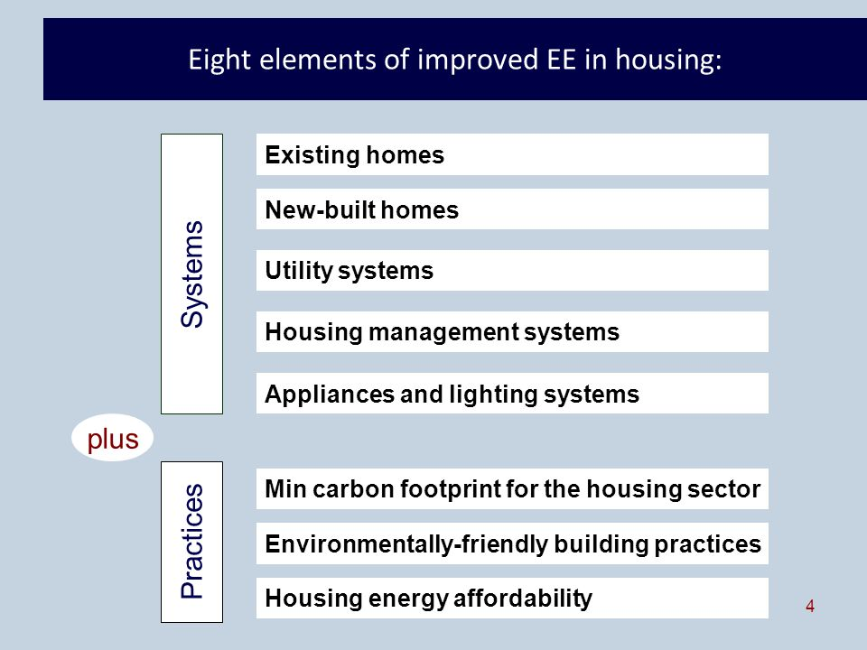 4 Eight elements of improved EE in housing: Existing homes New-built homes Utility systems Housing management systems Appliances and lighting systems Min carbon footprint for the housing sector Environmentally-friendly building practices Housing energy affordability Systems Practices plus